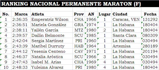 Ranking Cubano de Maratón Femenino. Estadística de Alfredo Sánchez Barrios.