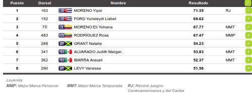 Juegos_Centroamericanos_y_del_Caribe_Veracruz_2014_-_(Atletismo)_Resultados_Martillo_Femenil_Final_-_2014-11-24_11.38.47