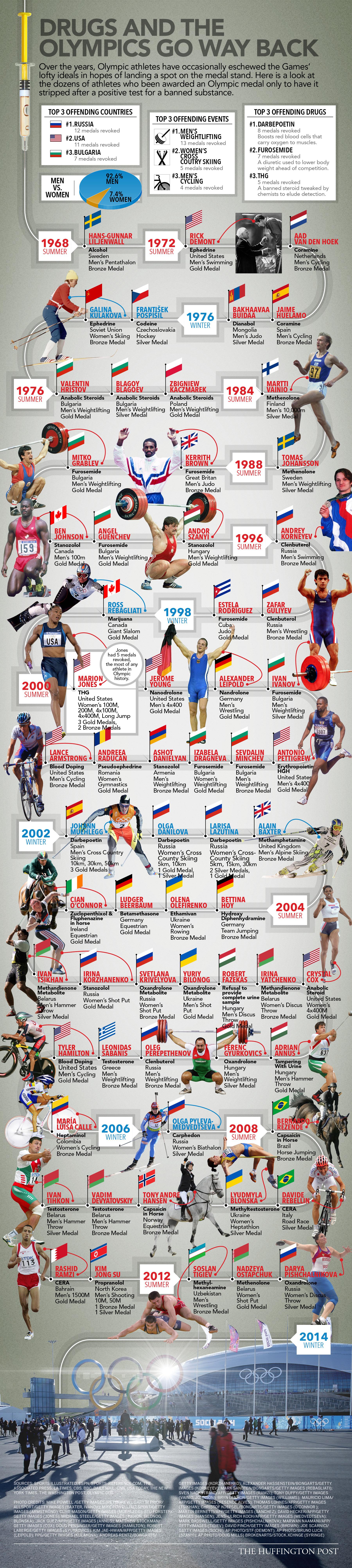 Infografia medalistas olimpicos dopados ATA_Website-0226b