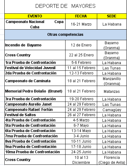 Competencias atletismo cubano 2016 by Deporcuba