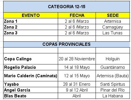 Competencias Deporte escolar cat 11-12 cuba 2016 by Deporcuba