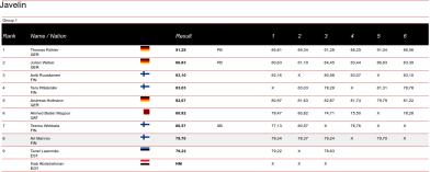Resultados del Lanzamiento de la Jabalina en los Paavo Nurmi Games