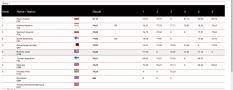 Resultados del Lanzamiento del Martillo en los Paavo Nurmi Games