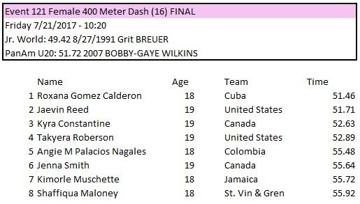 Resultados 400 femeninos