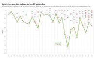 Gráfica de tiempo sobre los velocistas y sus marcas...